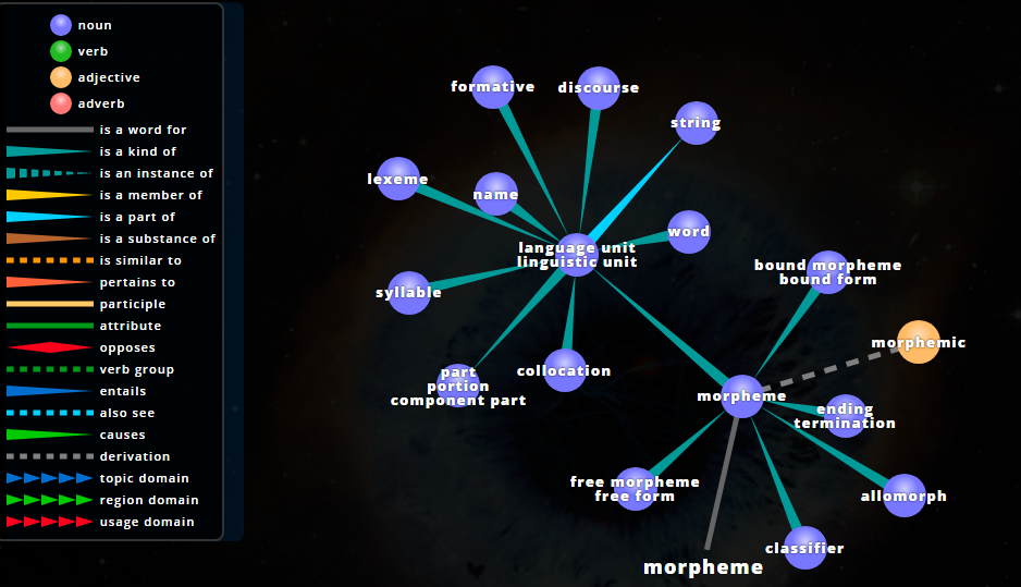 visuwords.com ontology of a morpheme