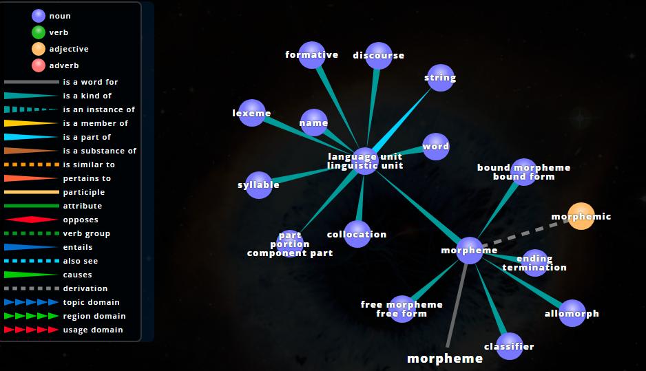 visuwords.com ontology of a morpheme
